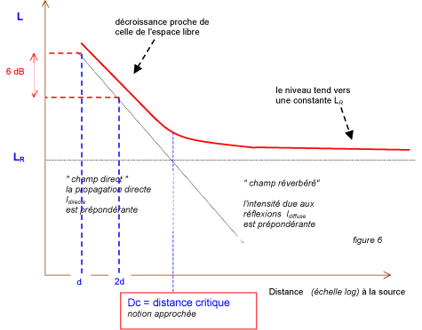 distance_critique_graphique
