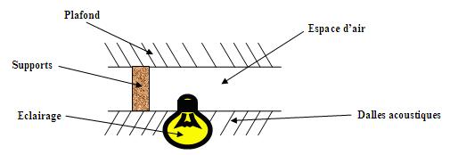 Isolation du plafond - Isolation phonique plafond suspendu ...