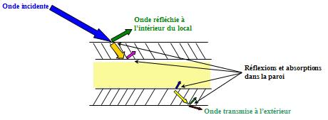 Principes for Principe isolation phonique